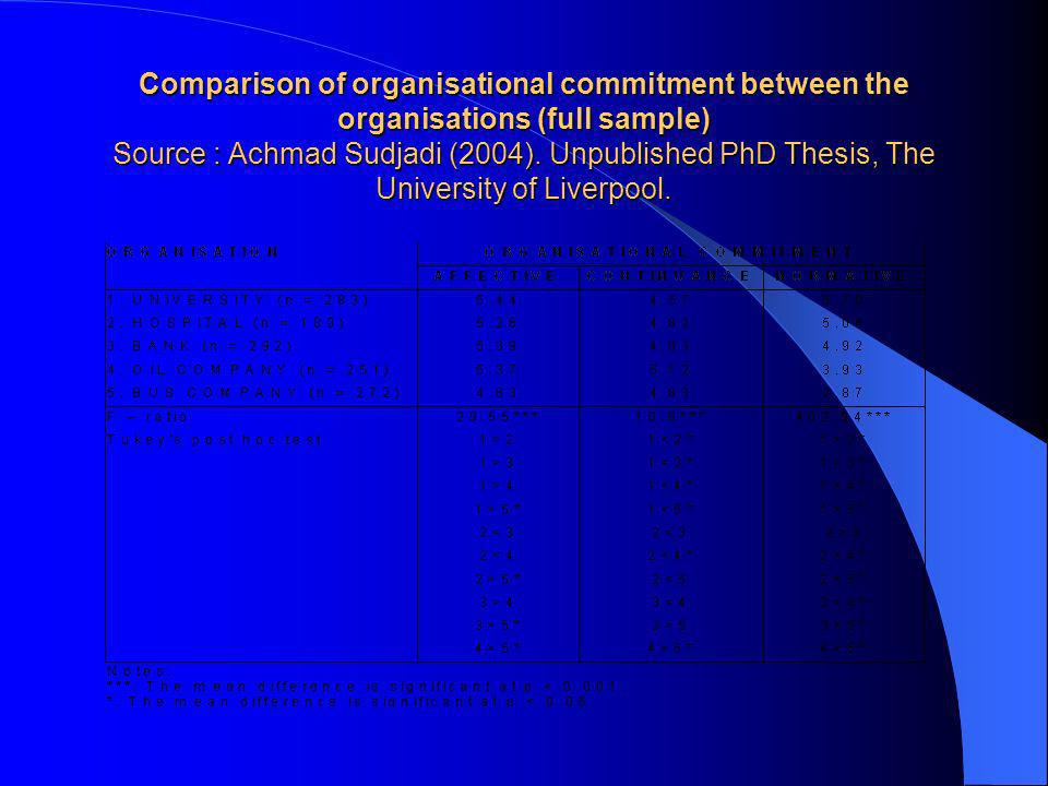 Dissertation On Organization Commitment