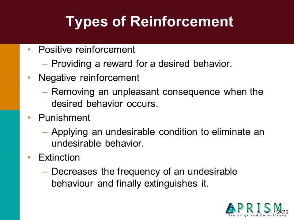 2-22 Types of Reinforcement Positive reinforcement –Providing a reward for a desired behavior. Negative reinforcement –Removing an unpleasant conseque