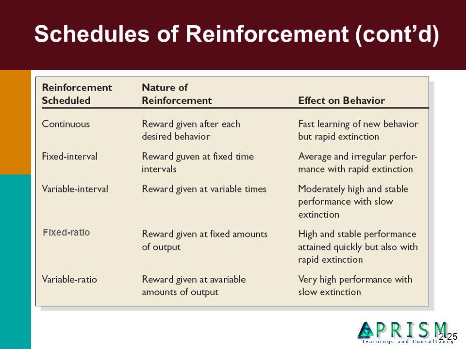 2-25 Schedules of Reinforcement (contd) Fixed-ratio T r a i n i n g s a n d C o n s u l t a n c y