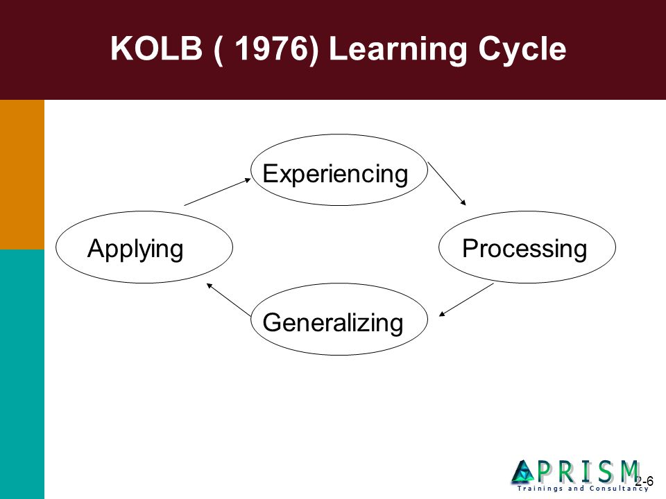 2-6 KOLB ( 1976) Learning Cycle Experiencing ApplyingProcessing Generalizing T r a i n i n g s a n d C o n s u l t a n c y