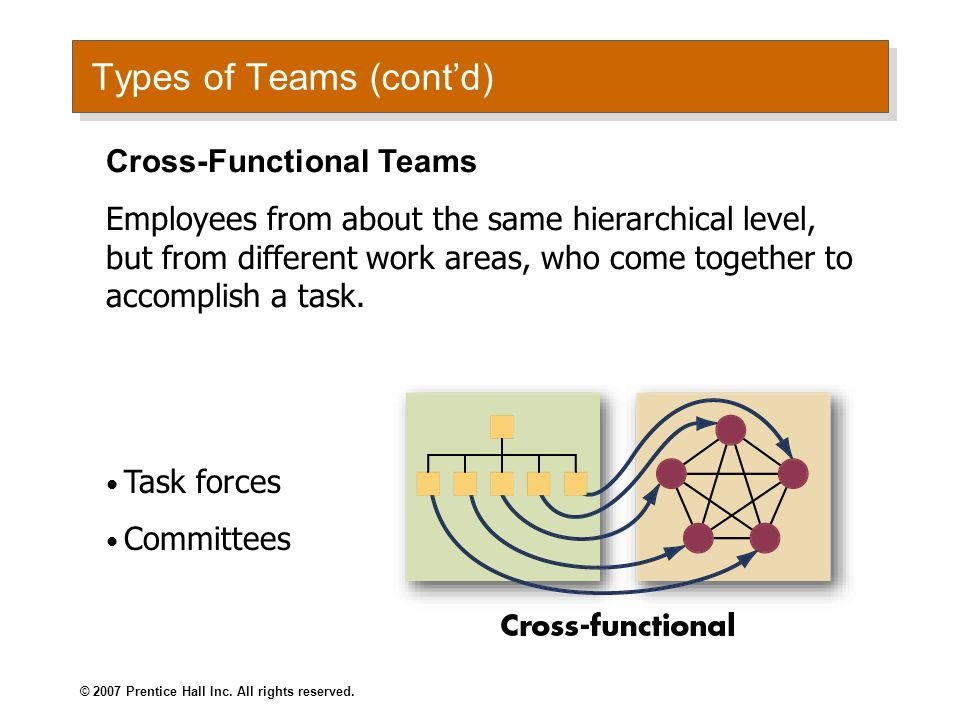 © 2007 Prentice Hall Inc. All rights reserved. Types of Teams Problem-Solving Teams Groups of 5 to 12 employees from the same department who meet for