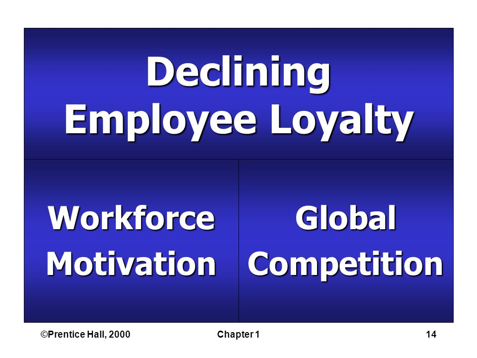 ©Prentice Hall, 2000Chapter 114 Declining Employee Loyalty WorkforceMotivationGlobalCompetition