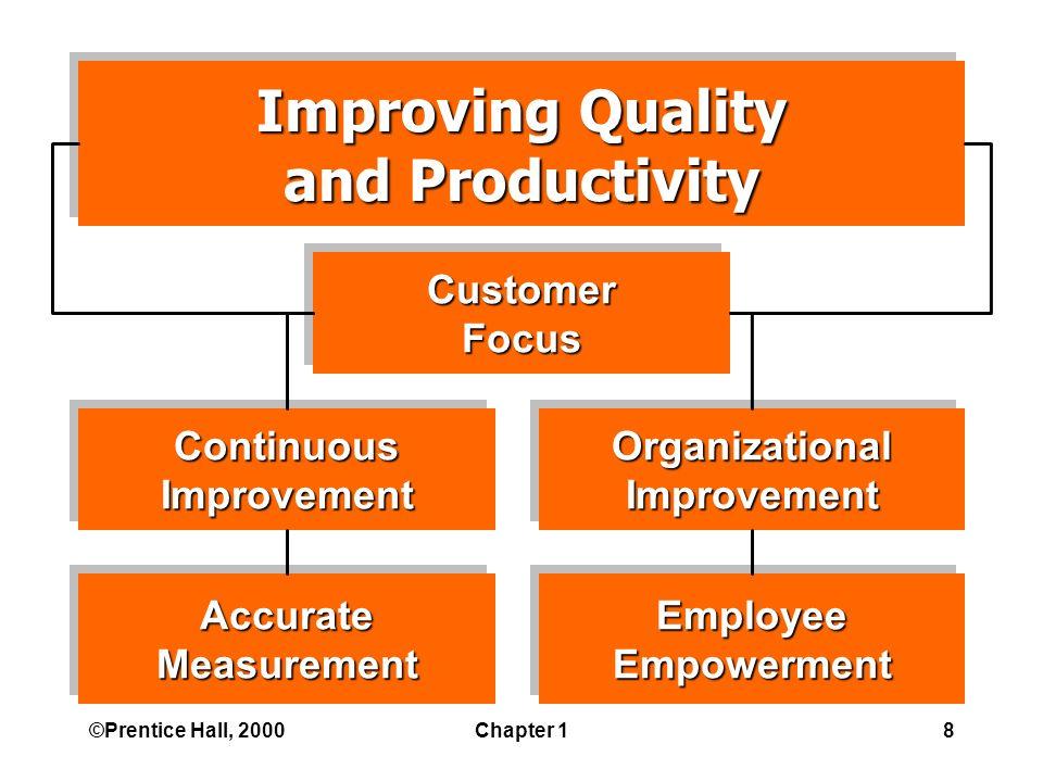 ©Prentice Hall, 2000Chapter 18 AccurateMeasurementAccurateMeasurement OrganizationalImprovementOrganizationalImprovementContinuousImprovementContinuousImprovement EmployeeEmpowermentEmployeeEmpowerment Improving Quality and Productivity Improving Quality and Productivity CustomerFocusCustomerFocus