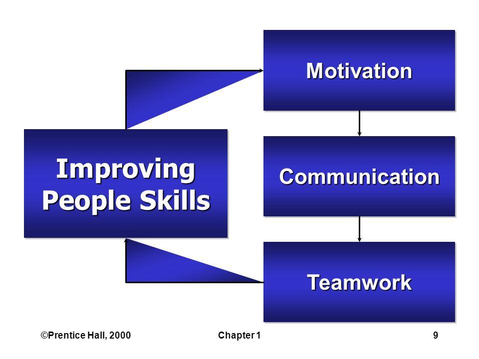 ©Prentice Hall, 2000Chapter 19 MotivationMotivation Improving People Skills Improving CommunicationCommunication TeamworkTeamwork