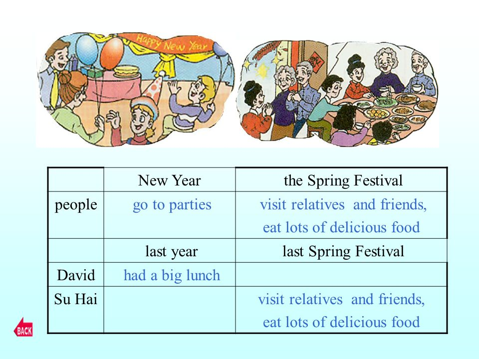 New Year the Spring Festival people go to parties visit relatives and friends, eat lots of delicious food last year last Spring Festival David had a b