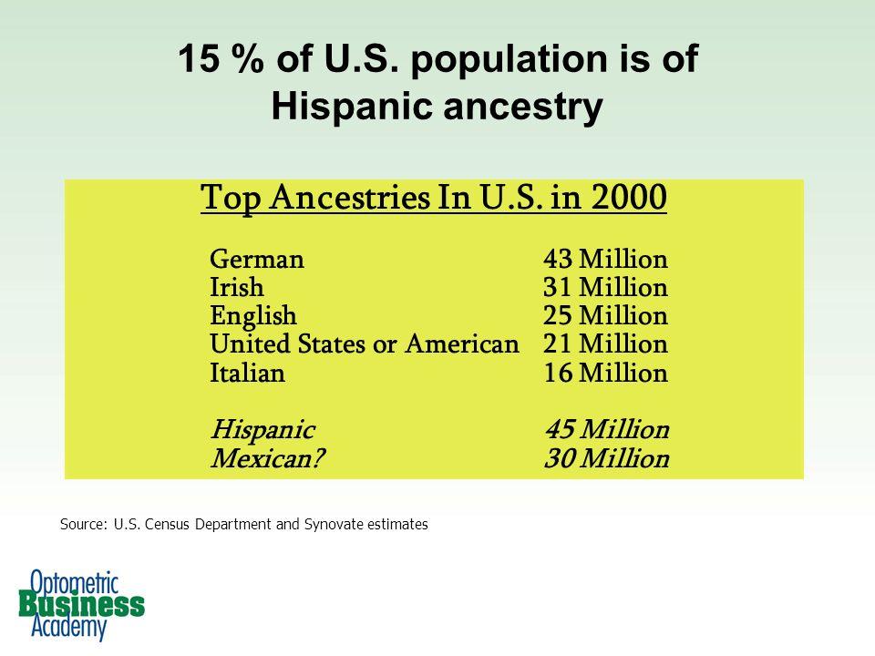 Top Ancestries In U.S.