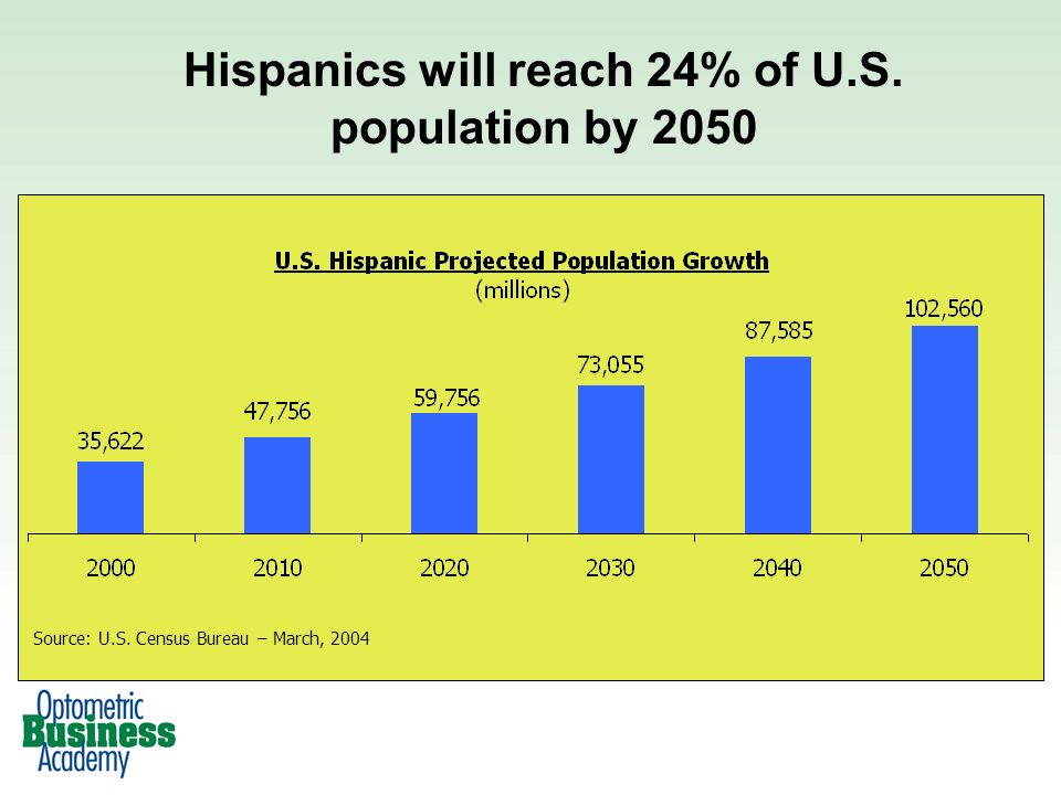 Source: U.S. Census Bureau – March, 2004 Hispanics will reach 24% of U.S. population by 2050