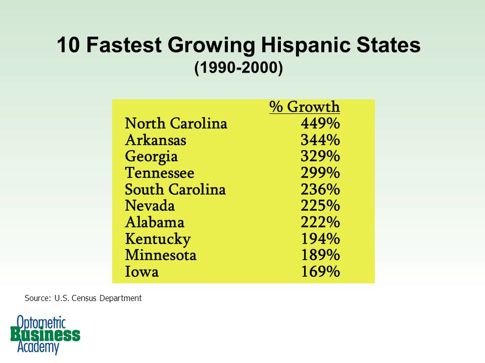 10 Fastest Growing Hispanic States (1990-2000) % Growth North Carolina449% Arkansas344% Georgia329% Tennessee299% South Carolina236% Nevada225% Alabama222% Kentucky194% Minnesota189% Iowa169% Source: U.S.