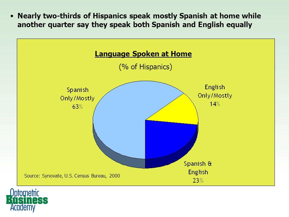 Language Spoken at Home (% of Hispanics) Source: Synovate, U.S.