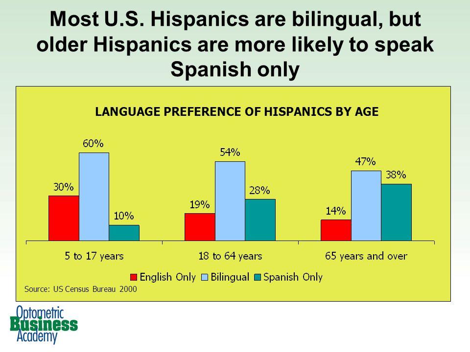 Source: US Census Bureau 2000 Most U.S.