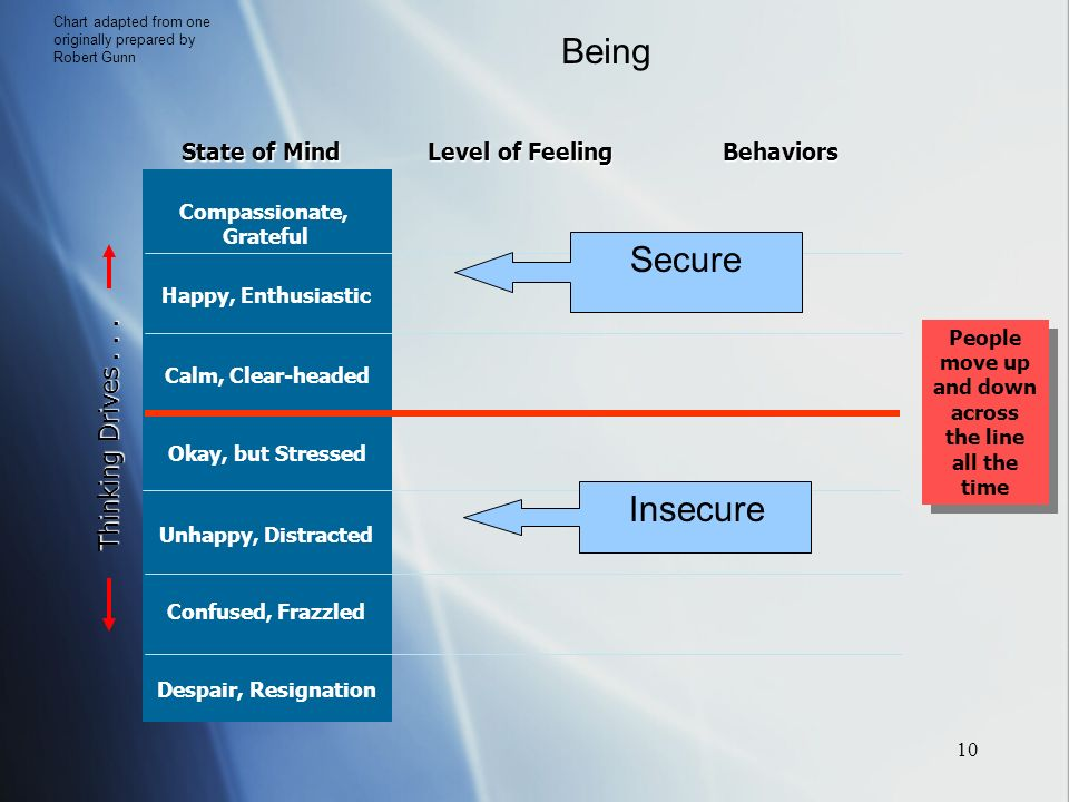 10 State of Mind Level of Feeling Behaviors Compassionate, Grateful Calm, Clear-headed Happy, Enthusiastic Okay, but Stressed Unhappy, Distracted Confused, Frazzled Despair, Resignation Thinking Drives...