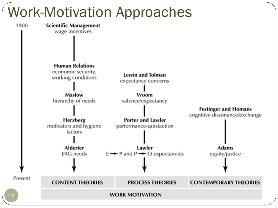 Content Theories of Motivation 15