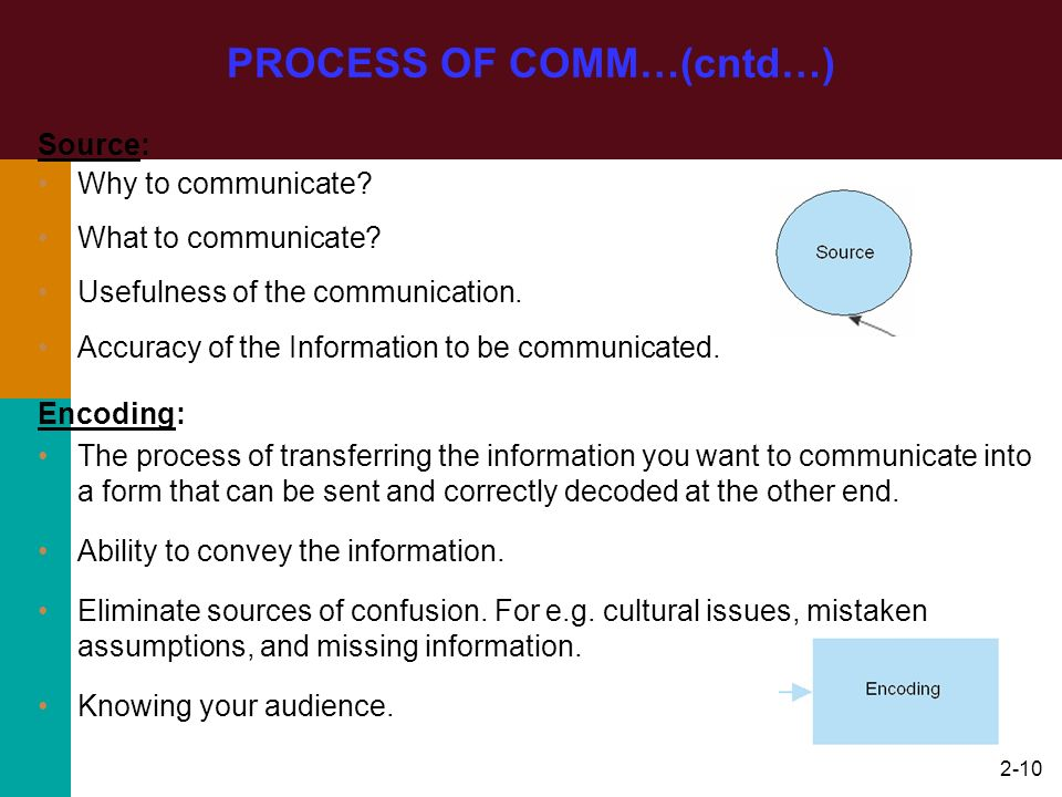2-10 Source: Why to communicate? What to communicate? Usefulness of the communication. Accuracy of the Information to be communicated. PROCESS OF COMM