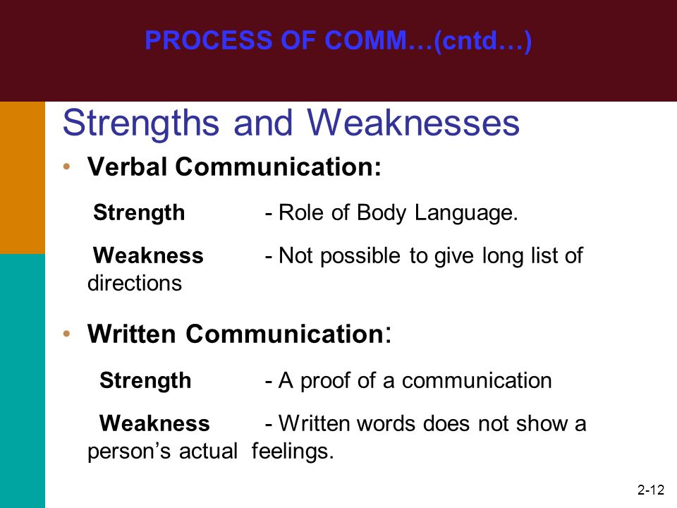 2-12 Strengths and Weaknesses Verbal Communication: Strength- Role of Body Language. Weakness- Not possible to give long list of directions Written Co
