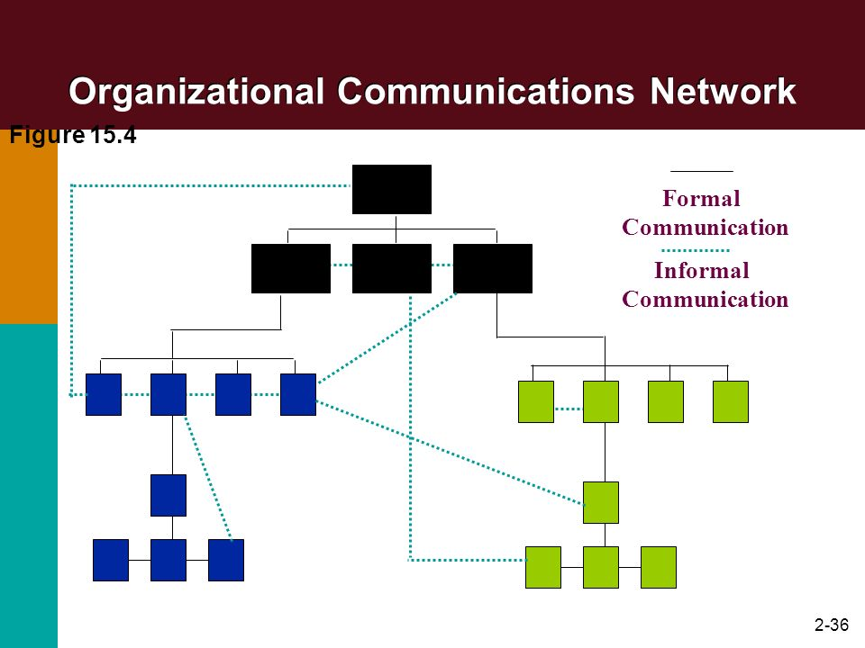 2-36 Organizational Communications Network Figure 15.4 Formal Communication Informal Communication
