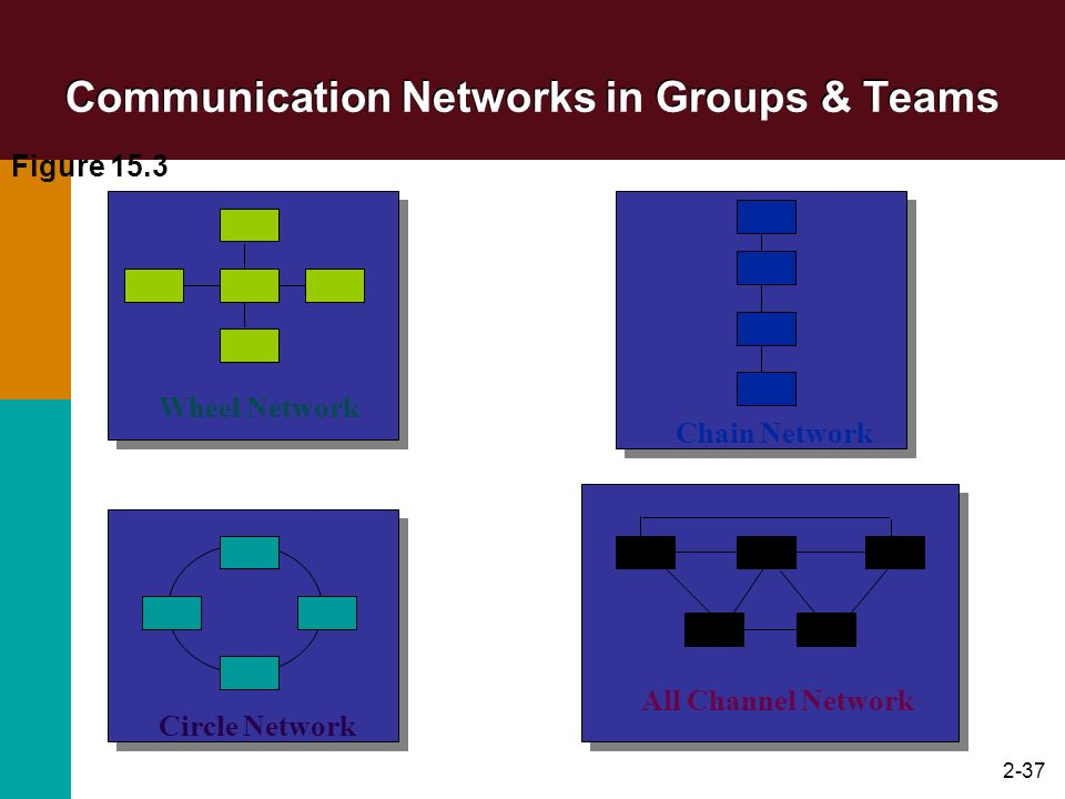 2-37 Communication Networks in Groups & Teams Wheel Network Circle Network Chain Network All Channel Network Figure 15.3