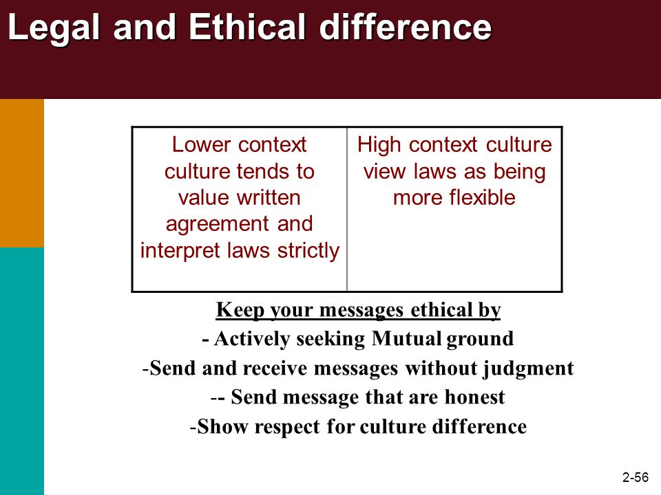 2-56 Legal and Ethical difference Lower context culture tends to value written agreement and interpret laws strictly High context culture view laws as
