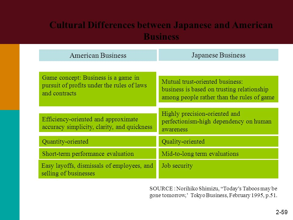 2-59 Cultural Differences between Japanese and American Business American Business Game concept: Business is a game in pursuit of profits under the ru