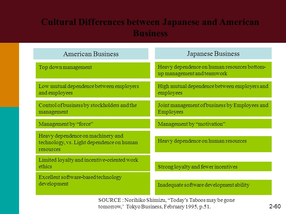 2-60 Cultural Differences between Japanese and American Business American Business Japanese Business Top down management Low mutual dependence between