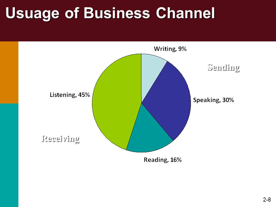 2-8 Usuage of Business Channel Sending Receiving