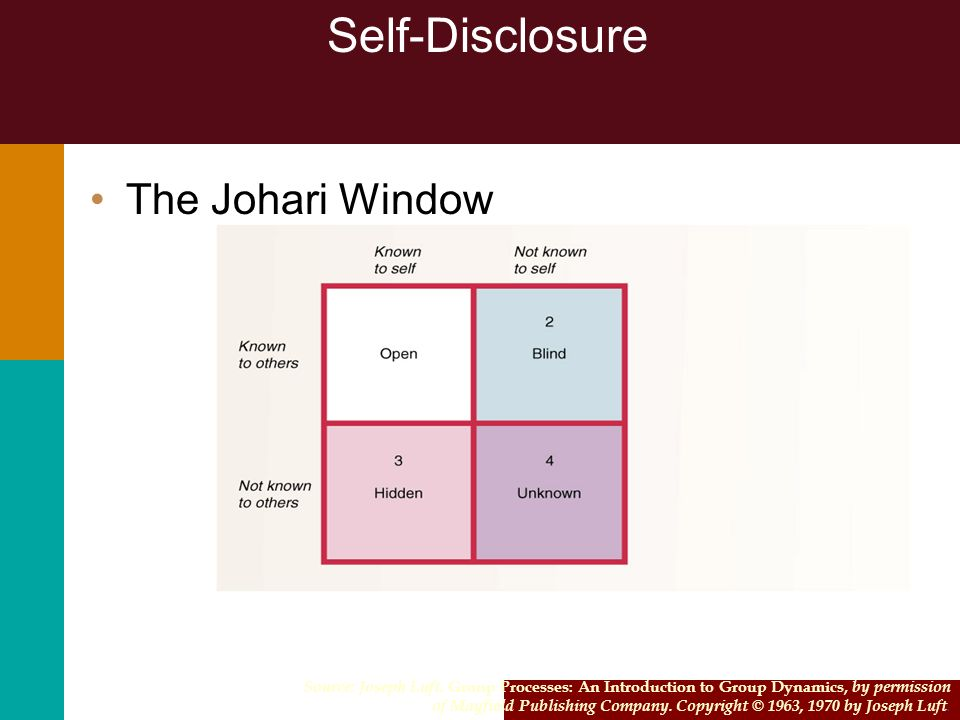 2-84 Self-Disclosure The Johari Window Source: Joseph Luft. Group Processes: An Introduction to Group Dynamics, by permission of Mayfield Publishing C