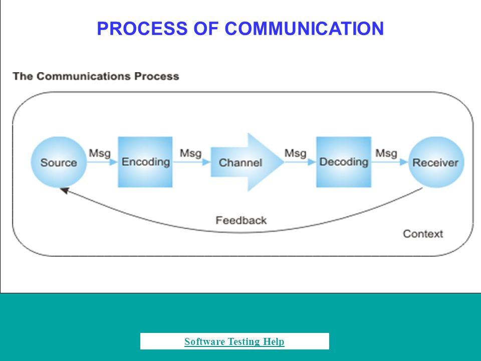 PROCESS OF COMMUNICATION Software Testing Help