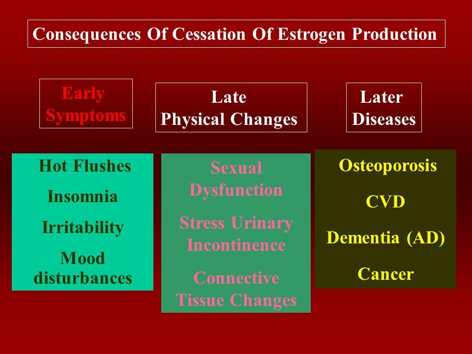 Ovarian Hormonal Failure Cessation of Estrogen Hormones: Change in Menstrual Pattern: Vasomotor instability: Sleep Disturbances: Psychological/cognitive disturbances: Atrophic Conditions: Somatic Symptoms: Long-term problems 2ry to oestrogen deprivation: