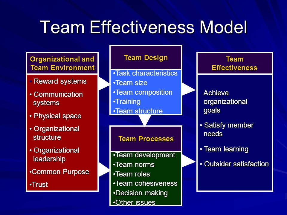 Self-Directed Work Teams Natural or cross functional work groups organized around work processes, that complete an entire piece of work requiring several interdependent tasks, and that have substantial autonomy over the execution of those tasks Attributes –Complete entire piece of work –Assign tasks to members –Control work inputs, flow and output –Are responsible for correcting problems –Receive team feedback and rewards