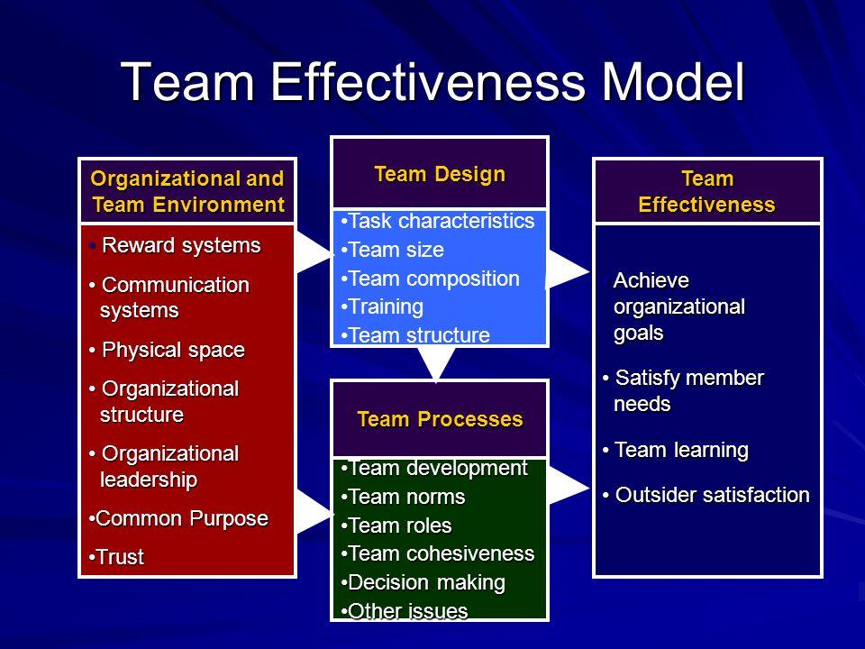 Team Effectiveness Model Task characteristics Team size Team composition Training Team structure Team Design Achieve organizational goals Achieve orga