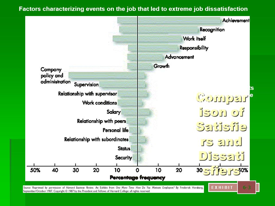 Compar ison of Satisfie rs and Dissati sfiers E X H I B I T 6-3 Factors characterizing events on the job that led to extreme job dissatisfaction Facto