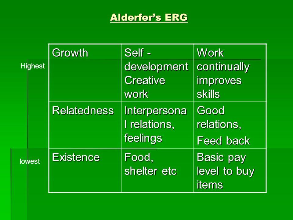Alderfers ERG Growth Self - development Creative work Work continually improves skills Relatedness Interpersona l relations, feelings Good relations,