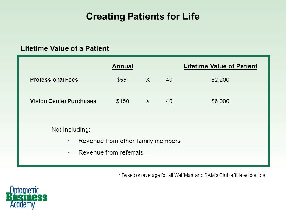Creating Patients for Life Lifetime Value of a Patient Not including: Revenue from other family members Revenue from referrals AnnualLifetime Value of