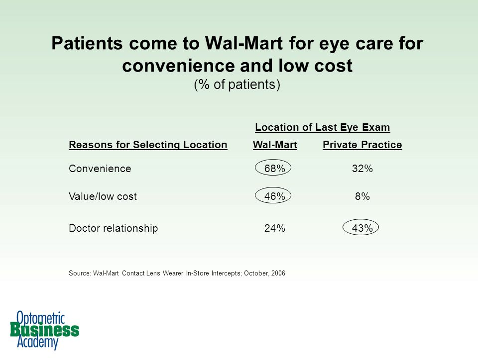 Patients come to Wal-Mart for eye care for convenience and low cost (% of patients) Location of Last Eye Exam Reasons for Selecting LocationWal-MartPrivate Practice Convenience68%32% Value/low cost46%8% Doctor relationship24%43% Source: Wal-Mart Contact Lens Wearer In-Store Intercepts; October, 2006