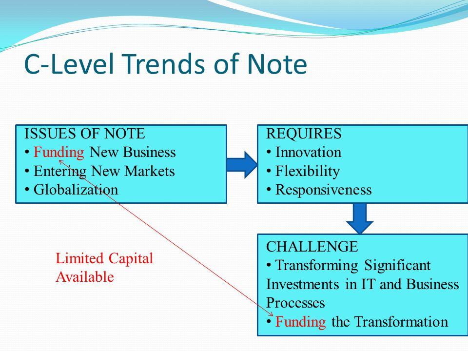 C-Level Trends of Note ISSUES OF NOTE Funding New Business Entering New Markets Globalization REQUIRES Innovation Flexibility Responsiveness CHALLENGE