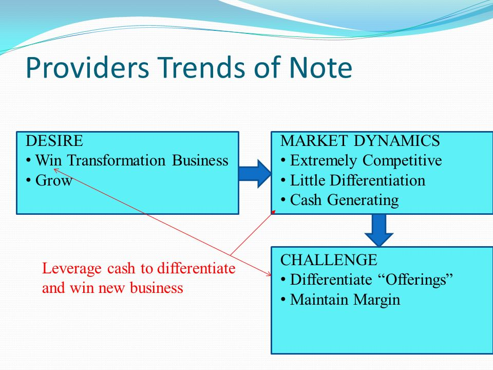 Providers Trends of Note DESIRE Win Transformation Business Grow MARKET DYNAMICS Extremely Competitive Little Differentiation Cash Generating CHALLENG