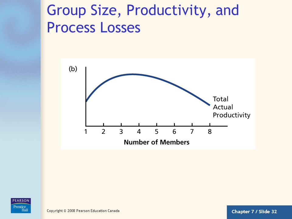 Chapter 7 / Slide 31 Copyright © 2008 Pearson Education Canada Group Size, Productivity, and Process Losses
