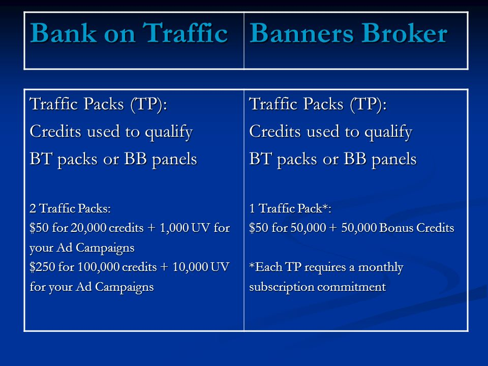 Traffic Packs (TP): Credits used to qualify BT packs or BB panels 2 Traffic Packs: $50 for 20,000 credits + 1,000 UV for your Ad Campaigns $250 for 100,000 credits + 10,000 UV for your Ad Campaigns Traffic Packs (TP): Credits used to qualify BT packs or BB panels 1 Traffic Pack*: $50 for 50, ,000 Bonus Credits *Each TP requires a monthly subscription commitment Bank on Traffic Banners Broker