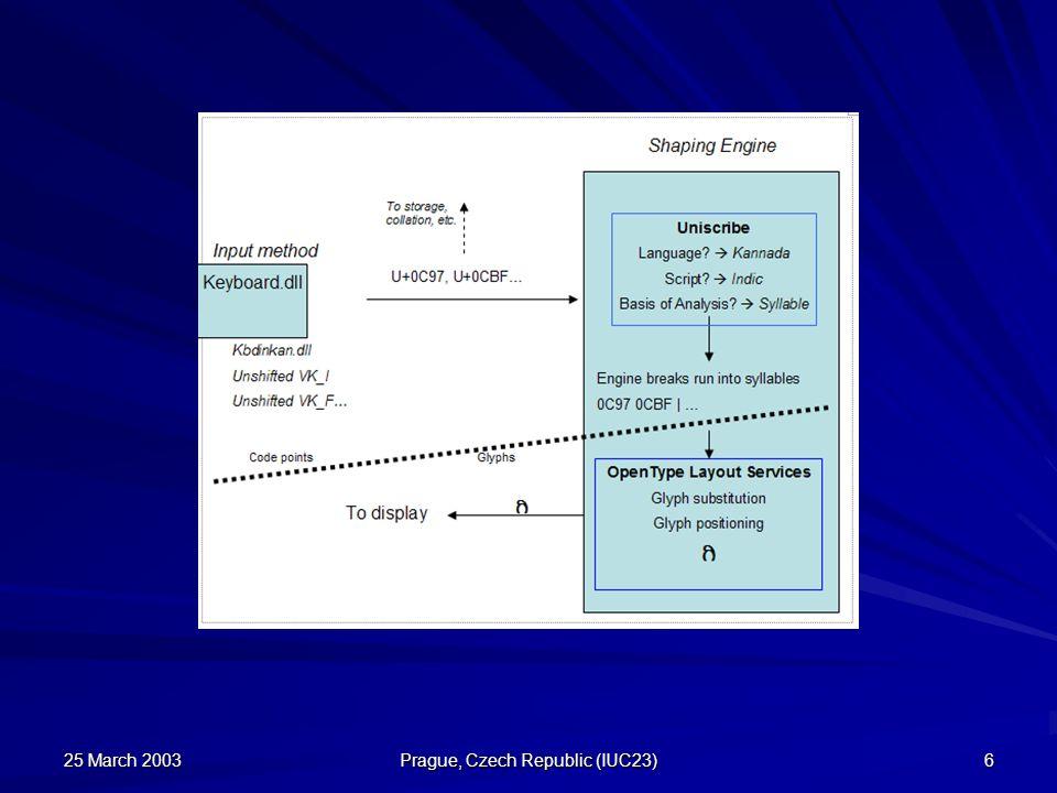 25 March 2003 Prague, Czech Republic (IUC23) 17 Factors in keyboard layout creation National/regional standard.