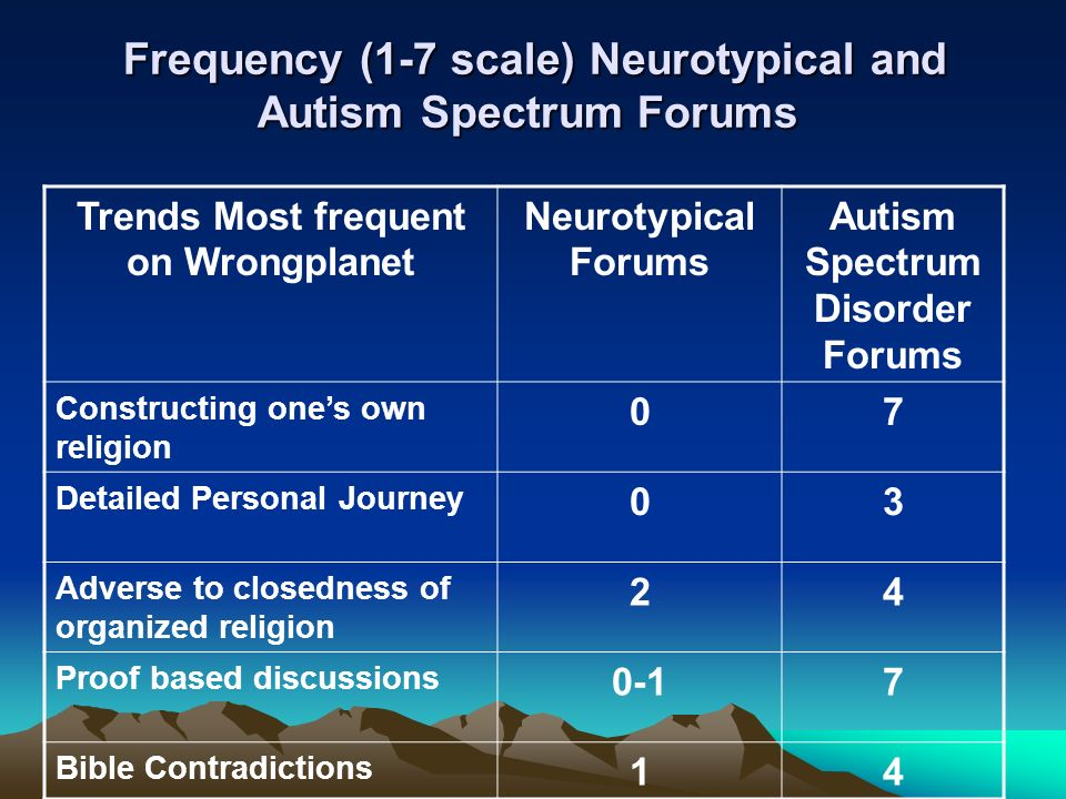 Trends Most frequent on Wrongplanet Neurotypical Forums Autism Spectrum Disorder Forums Constructing ones own religion 07 Detailed Personal Journey 03 Adverse to closedness of organized religion 24 Proof based discussions 0-17 Bible Contradictions 14 Frequency (1-7 scale) Neurotypical and Autism Spectrum Forums Frequency (1-7 scale) Neurotypical and Autism Spectrum Forums