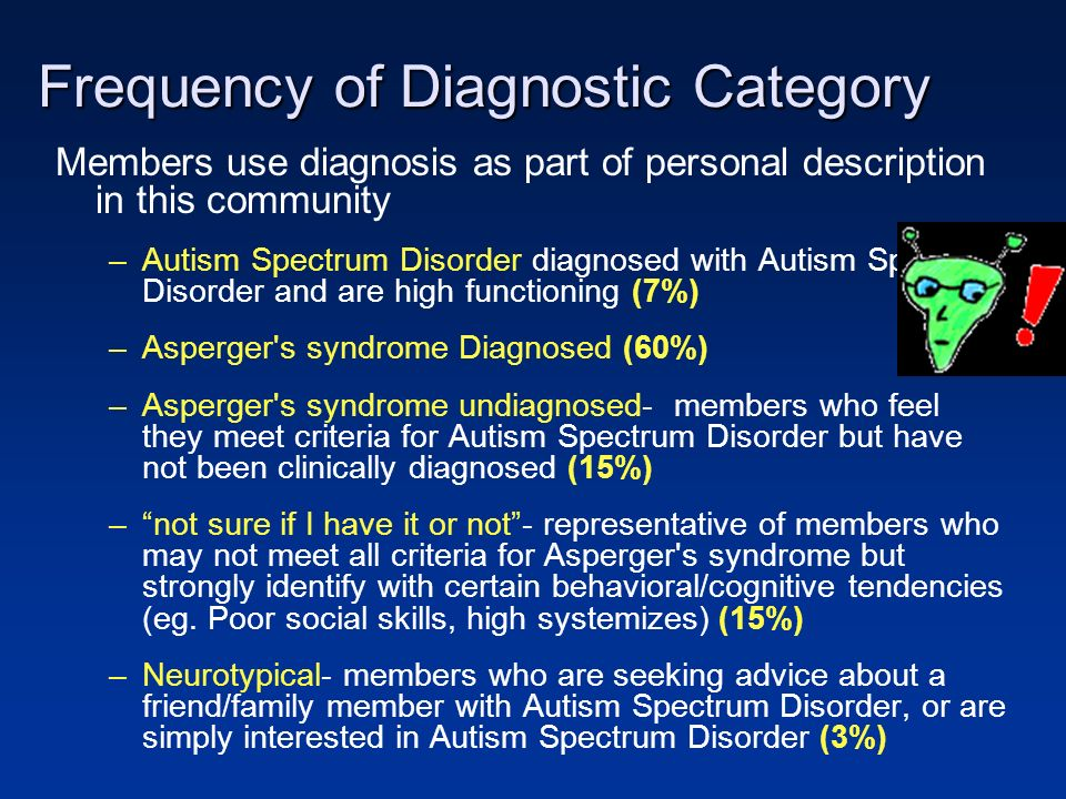 Frequency of Diagnostic Category Members use diagnosis as part of personal description in this community –Autism Spectrum Disorder diagnosed with Autism Spectrum Disorder and are high functioning (7%) –Asperger s syndrome Diagnosed (60%) –Asperger s syndrome undiagnosed- members who feel they meet criteria for Autism Spectrum Disorder but have not been clinically diagnosed (15%) –not sure if I have it or not- representative of members who may not meet all criteria for Asperger s syndrome but strongly identify with certain behavioral/cognitive tendencies (eg.