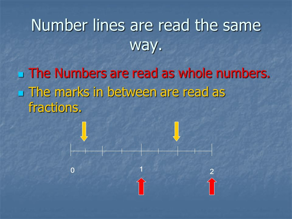 Number lines are read the same way.The Numbers are read as whole numbers.