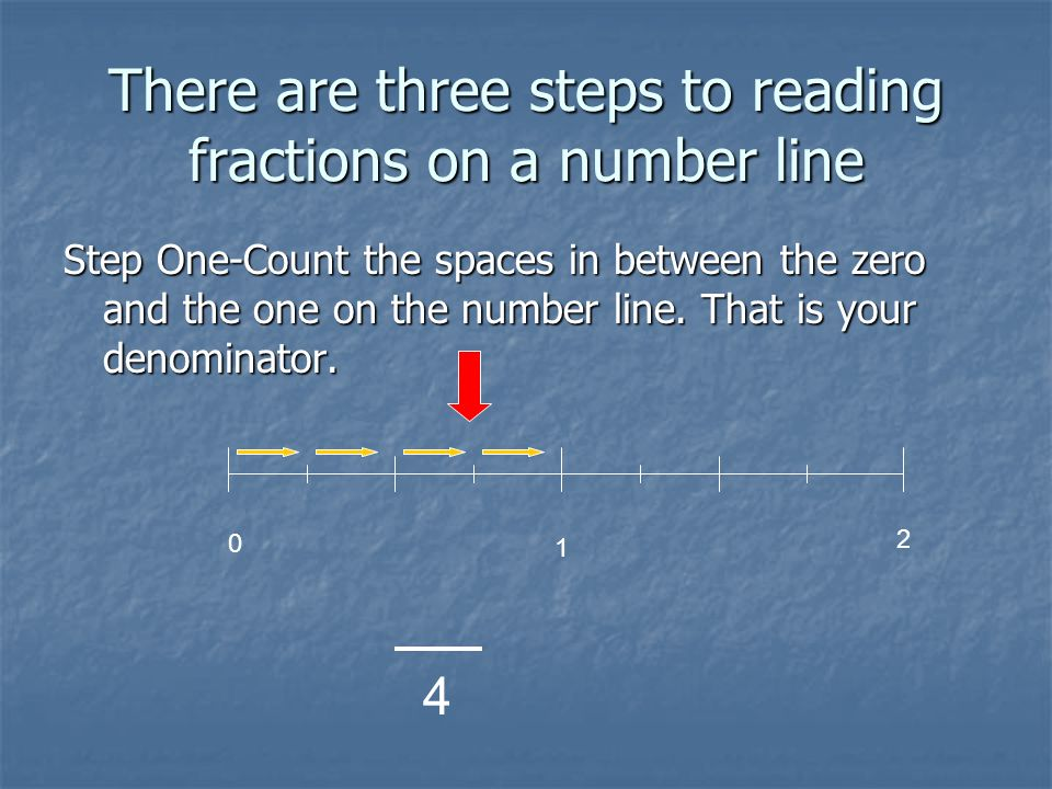 Number lines are read the same way. The Numbers are read as whole numbers. The Numbers are read as whole numbers. The marks in between are read as fra