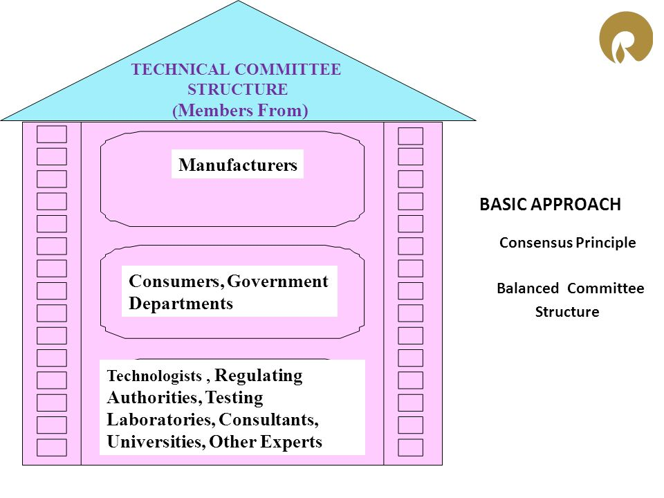 BASIC APPROACH Consensus Principle Balanced Committee Structure Manufacturers Consumers, Consumers, Government Departments Technologists, Technologist