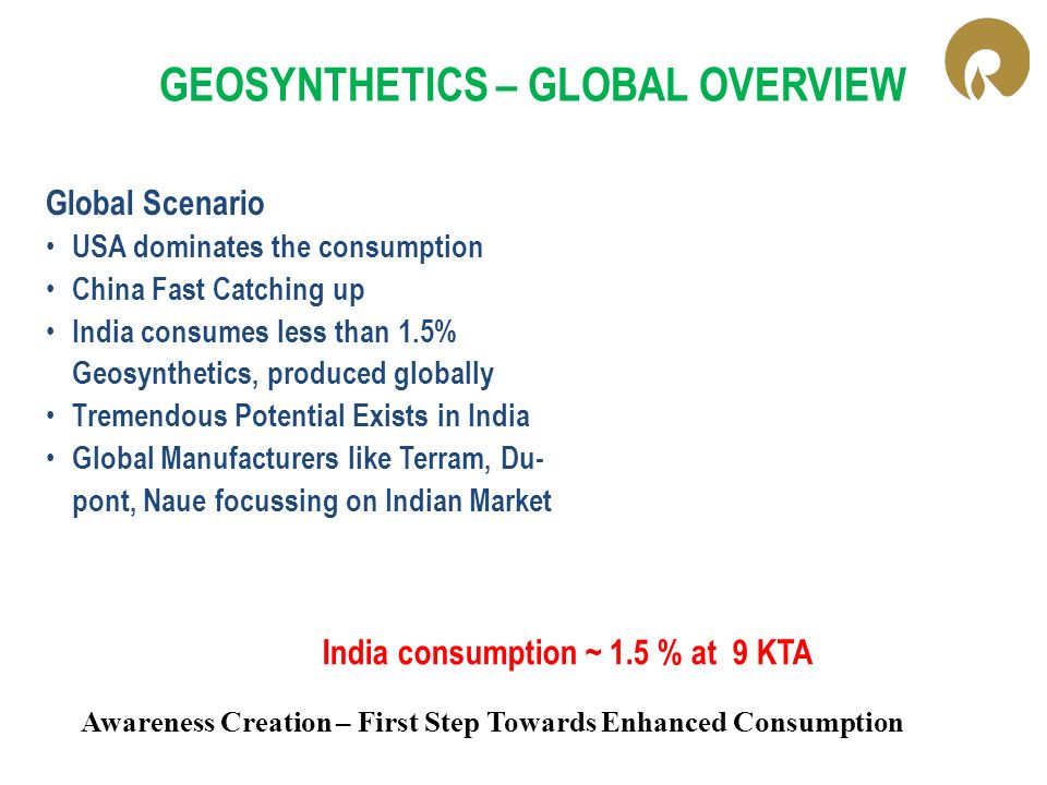 GEOSYNTHETICS – GLOBAL OVERVIEW Global Scenario USA dominates the consumption China Fast Catching up India consumes less than 1.5% Geosynthetics, prod