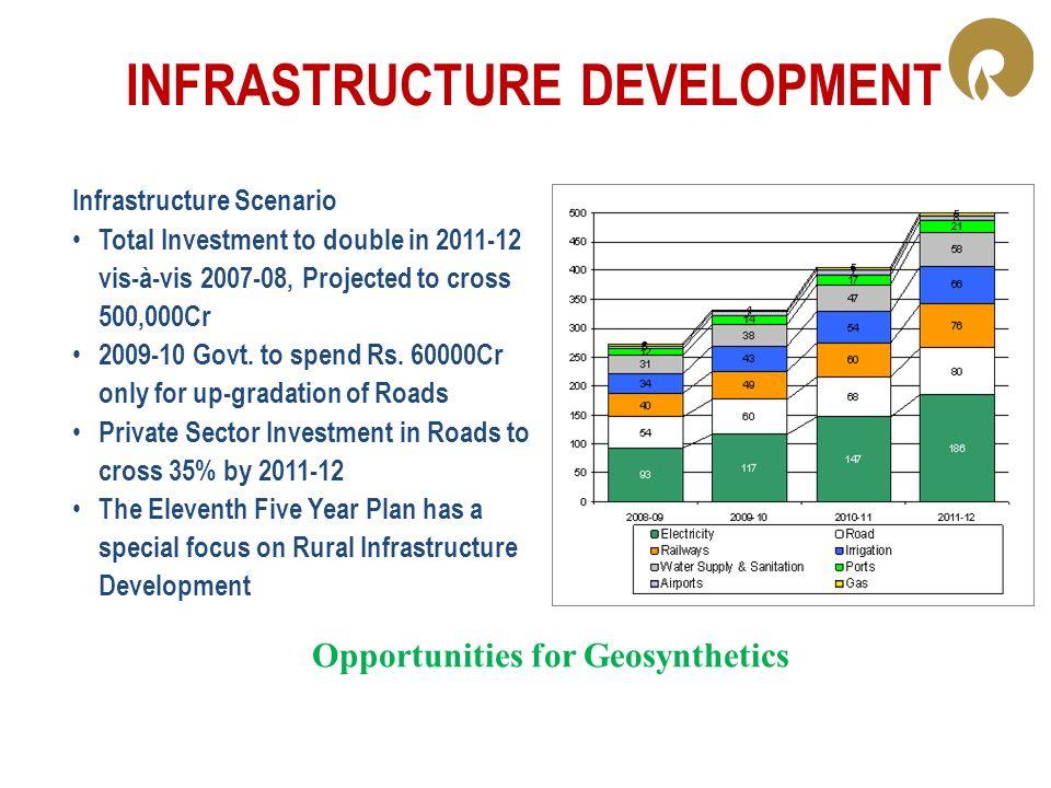 INFRASTRUCTURE DEVELOPMENT Infrastructure Scenario Total Investment to double in 2011-12 vis-à-vis 2007-08, Projected to cross 500,000Cr 2009-10 Govt.