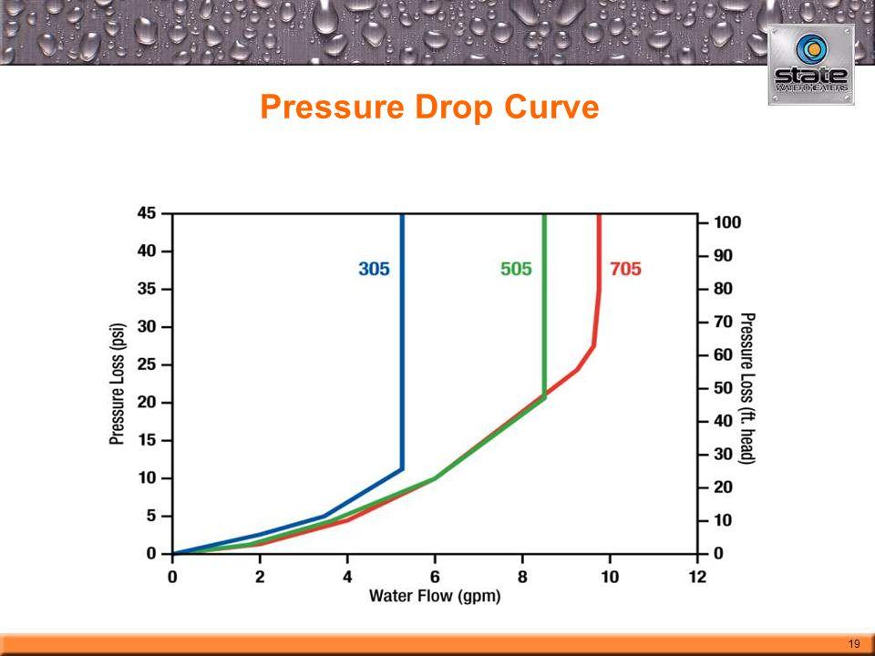 Pressure Drop Curve 19