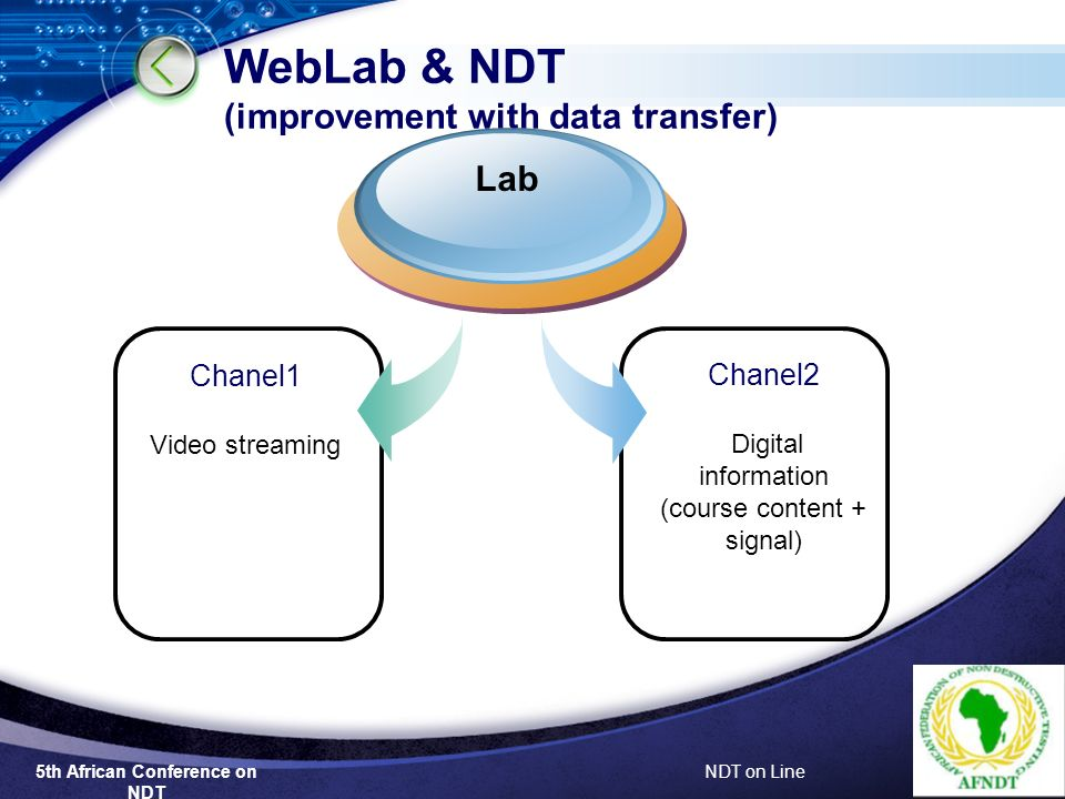 5th African Conference on NDT NDT on Line WebLab & NDT (improvement with data transfer) Chanel2 Digital information (course content + signal) Chanel1 Video streaming Lab
