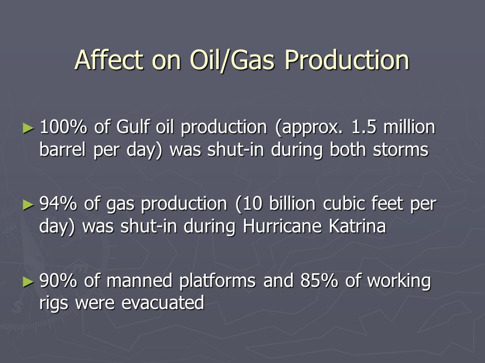 Affect on Oil/Gas Production 100% of Gulf oil production (approx. 1.5 million barrel per day) was shut-in during both storms 100% of Gulf oil producti