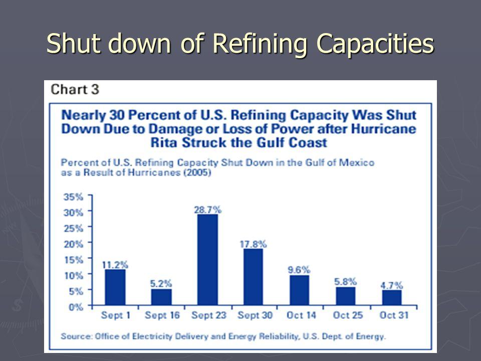 Shut down of Refining Capacities