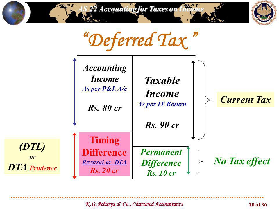 AS 22 Accounting for Taxes on Income K.G.Acharya & Co., Chartered Accountants 10 of 36 Deferred Tax Current Tax Taxable Income As per IT Return Rs.